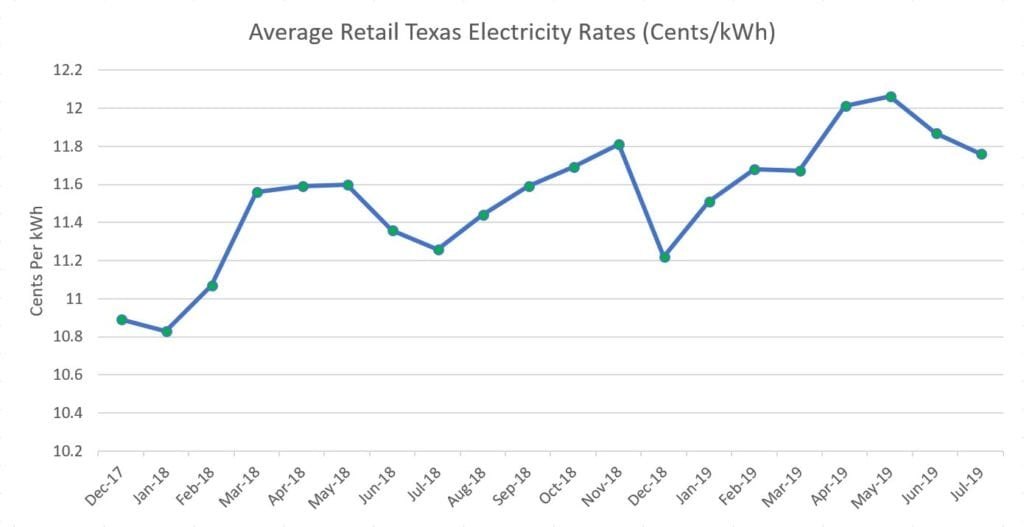 average texas electric rates graph