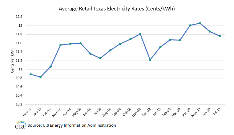Average Texas Electric Rates Chart
