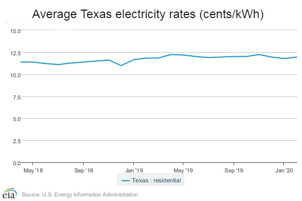 Chart shows how Texas electricity rates have changed.